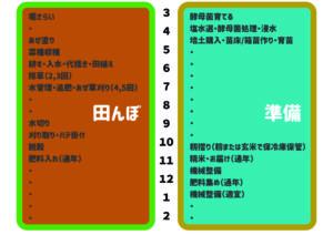 稲栽培の年間スケジュール表